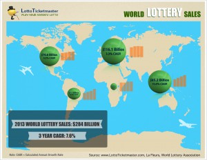 World Lottery Sales – Never Ending Growth